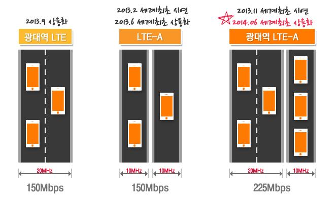 SKT 광대역 LTE-A