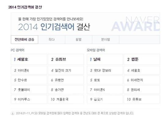 인기 검색어 정리, 네이버 2014 인기검색어 결산
