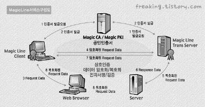 Magic Line 서비스 구성도