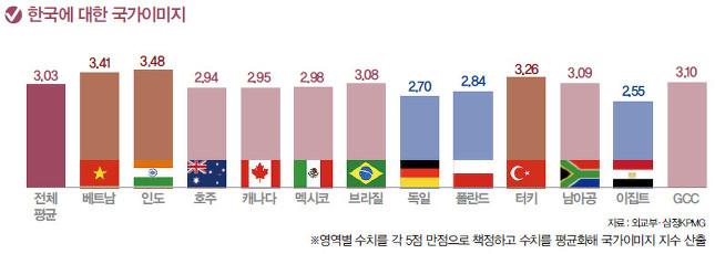 한국에 대한 국가이미지