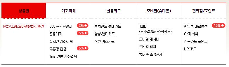 스팀 문화상품권 결제 서비스, 정식 지원 시작!