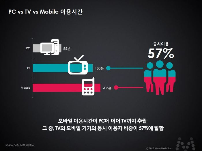 PC vs TV vs Mobile 이용시간 모바일 이용시간이 PC에 이어 TV까지 추월 그 중, TV와 모바일 기기의 동시 이용자 비중이 57%에 달함