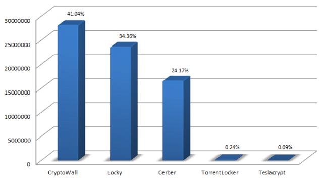 [그림] '16.04.01 – '16.05.15 랜섬웨어 유포 통계 (출처: FORTINET)