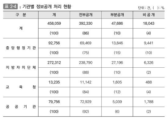 기관별 정보공개 처리현황 (전부공개, 부분공개, 비공개 건수)