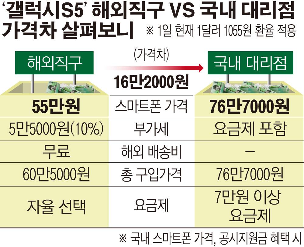 국내외 스마트폰 가격비교