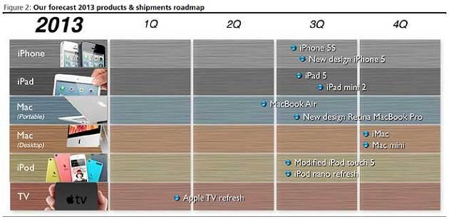 Apple 2013 Lineup