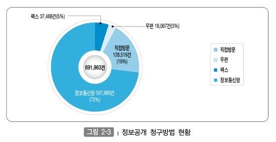 정보공개 청구방법 현황 그래프
