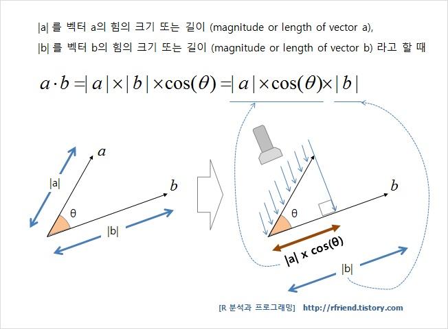 L2Norm  from Wolfram MathWorld