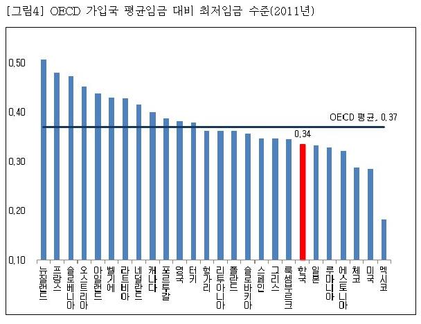 나라별 시급, 한국 최저임금, 미국 최저임금,