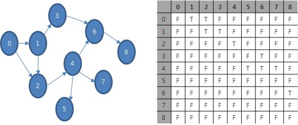 방향성 있는 그래프와 인접 행렬