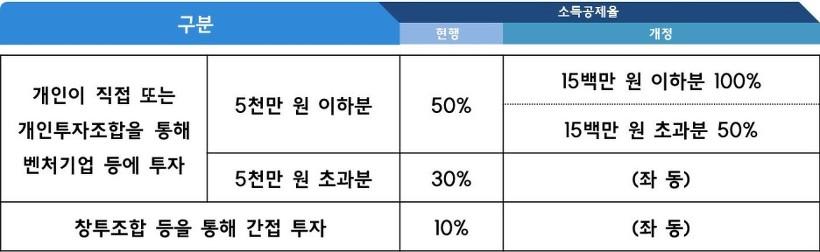 창업출자 소득공제율 조정