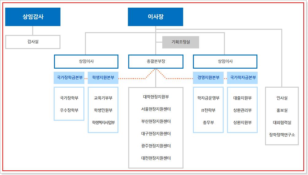 한국장학재단 조직도