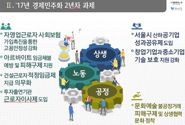 (경제민주화 기자설명회자료, 서울시)