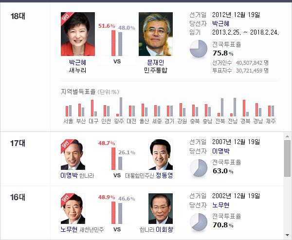 2012년은 18대 대통령 선거가 있던 해입니다.