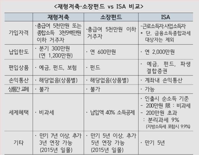 ISA계좌와 재형저축 비교