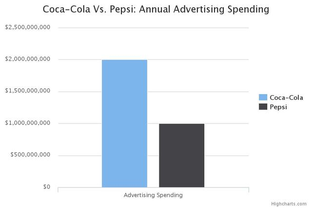 Coca Cola vs Pepsi Advertising Spending