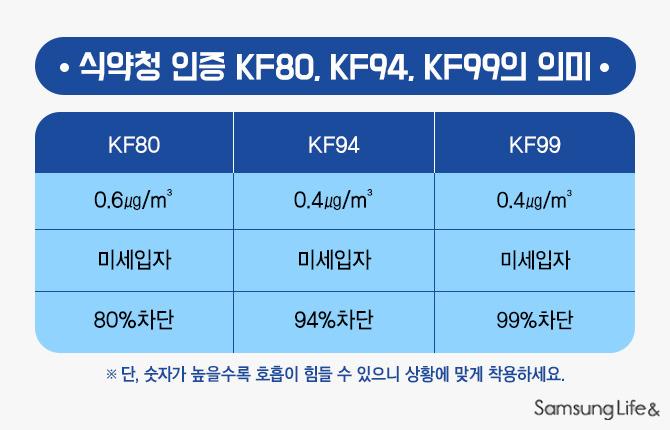 KF의미 KF80 KF94 KF99