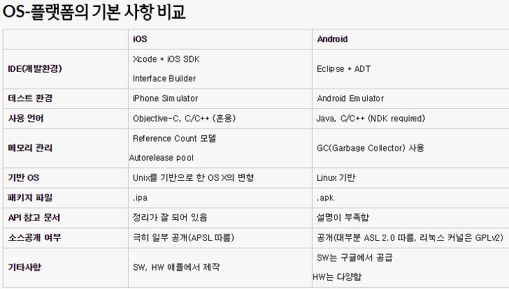 모바일 플랫폼 OS 비교 차이