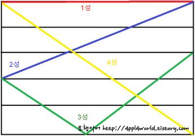 중국어 성조 그래프