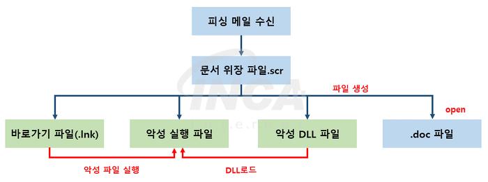 [그림 1] 동작 흐름도