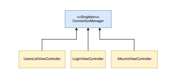 네트워크 레이어는 일반적으로 싱글톤으로 구현된다