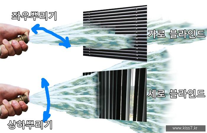 사진: 빛은 동시에 여러 각도의 횡파가 섞여 있다. 가로 편광판을 설치하면 가로 횡파만 통과시킬 수 있고 세로 편광판을 설치하면 세로 횡파만 통과시킨다. [빛은 횡파인가? 종파인가?]