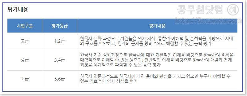 한국사능력검정시험 평가내용