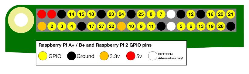 Raspberry Pi 2 3 GPIO Pin MAP
