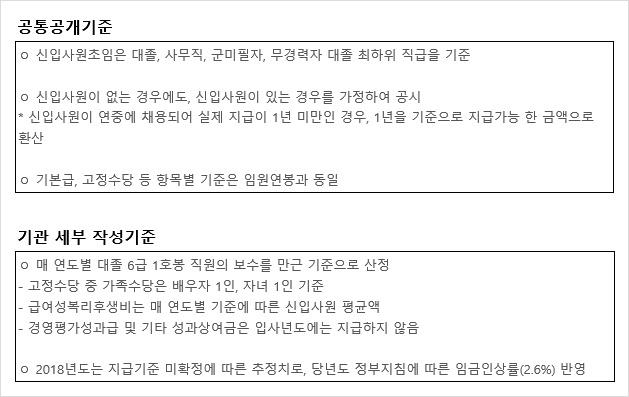 연봉 공통 공개기준